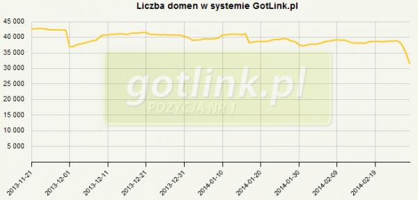 gotlink-domeny