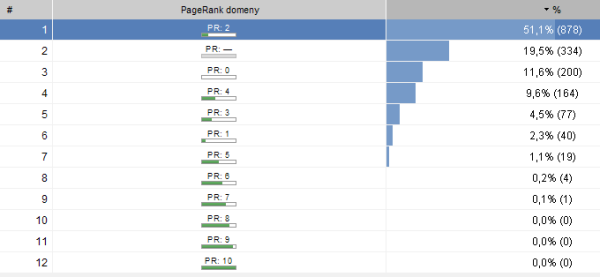 seo spyglass PageRank