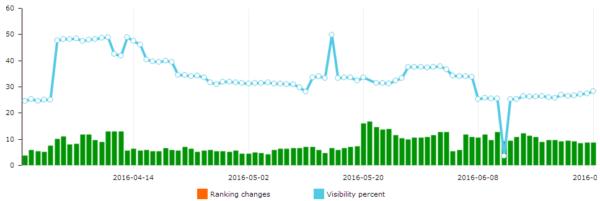 advanced web ranking wykres 3 miesiącetop10