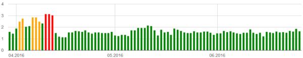 algoroo wykres 3 miesiące