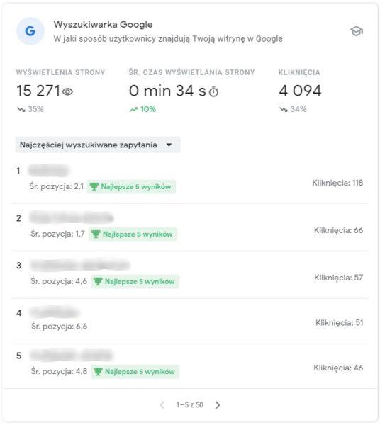 statystyki GSC słowa w Google