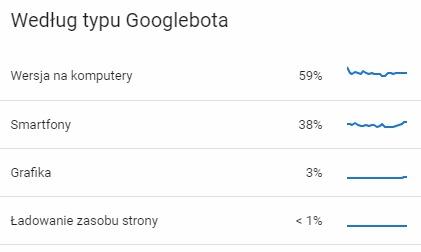według typu Googlebota
