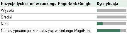 PageRank postron
