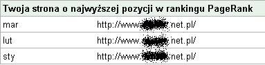 PageRank zbanowanej domeny